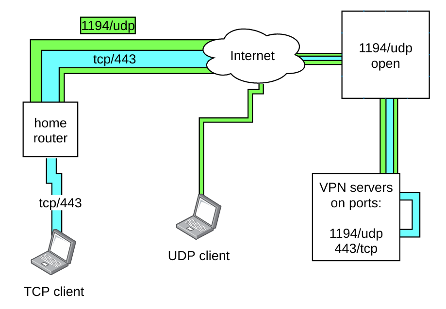 08 Defeating Censorship And Improving Security With OpenVPN